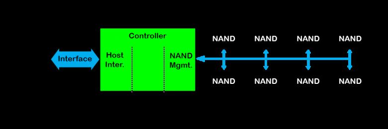 اساس معماری داخلی هارد SSD