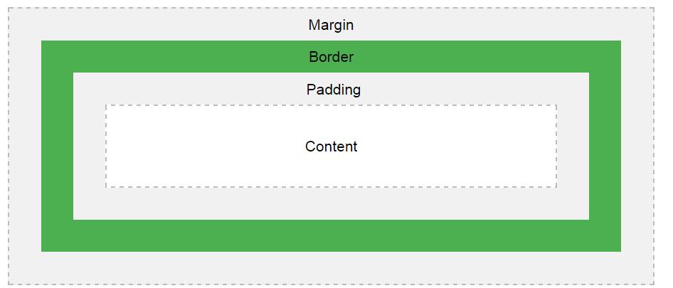مدل باکس در آموزش ویدیویی CSS