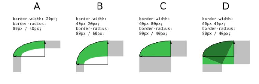 border و نحوه ساخت اشکال هندسی در css