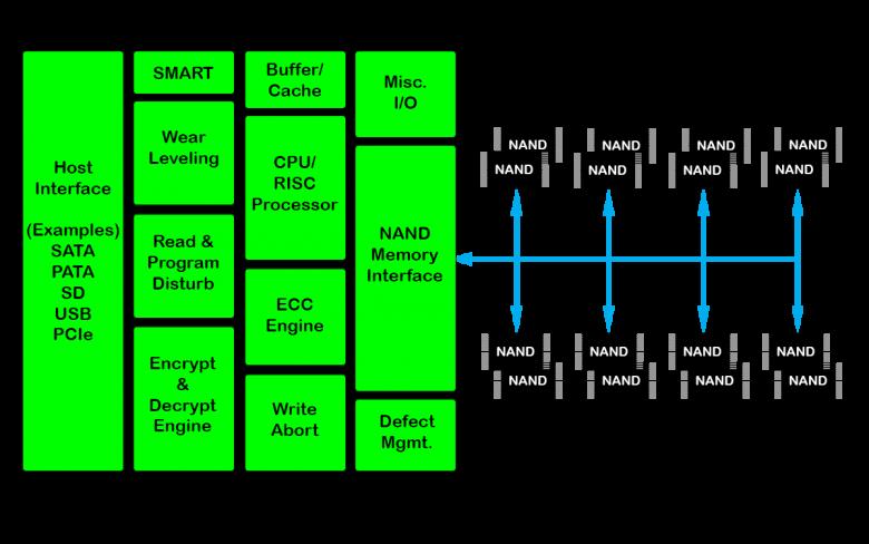 اساس شکل بخش کنترولر هارد SSD