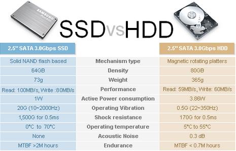 مقایسه SSD و HDD