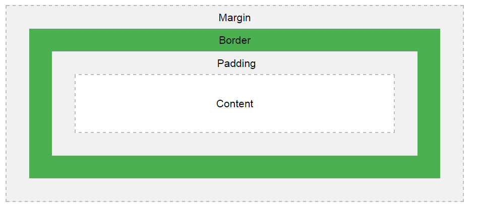 margin و padding