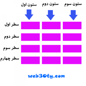 آموزش ساختن جدول ( Table ) در HTML